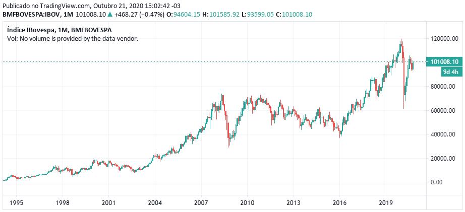 Desempenho histórico do Ibovespa (1995 a 2020)