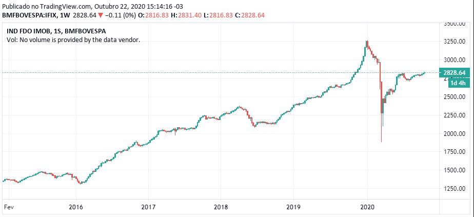 Cotação do IFIX: gráfico histórico do índice da B3