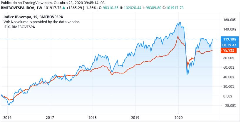 IFIX vs Ibovespa: comparativo dos últimos 5 anos