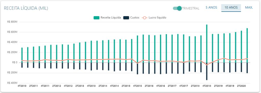 DRE de Totvs - Fonte: Status Invest