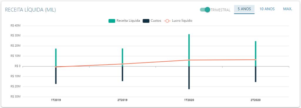 DRE de Méliuz - Fonte: Status Invest