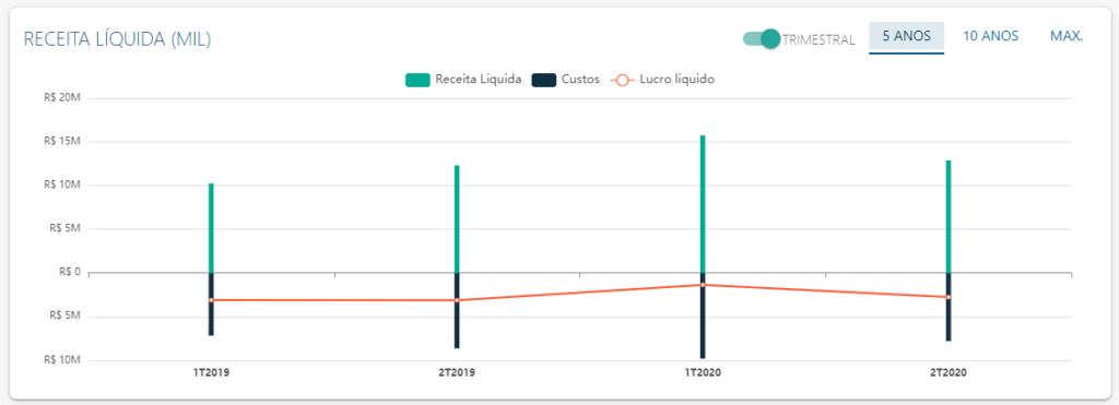 DRE de Enjoei - Fonte: Status Invest