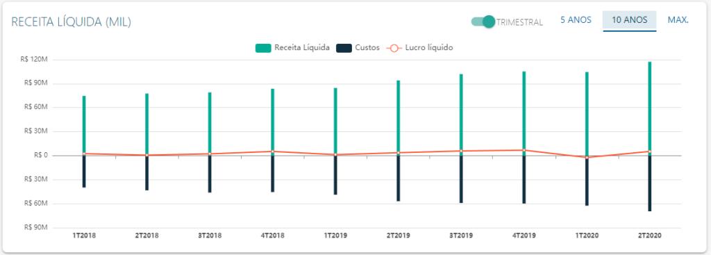 DRE de Locaweb - Fonte: Status Invest