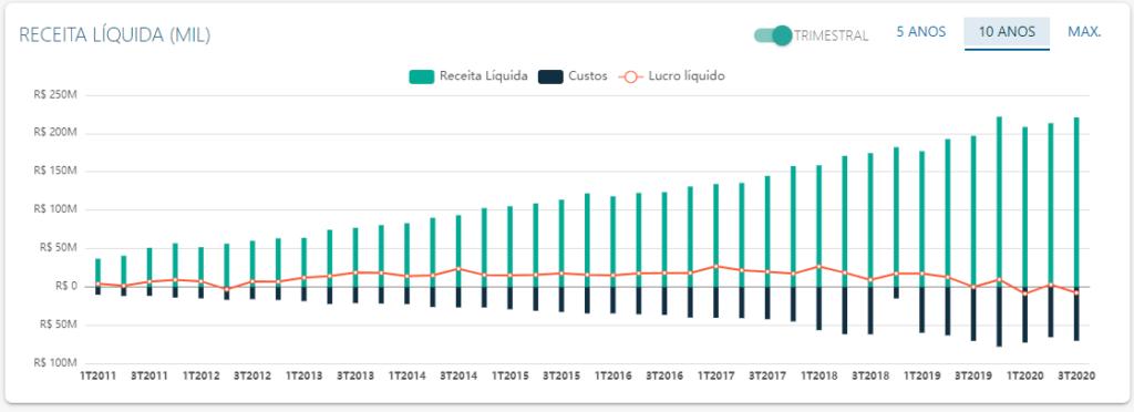 DRE de Linx - Fonte: Status Invest