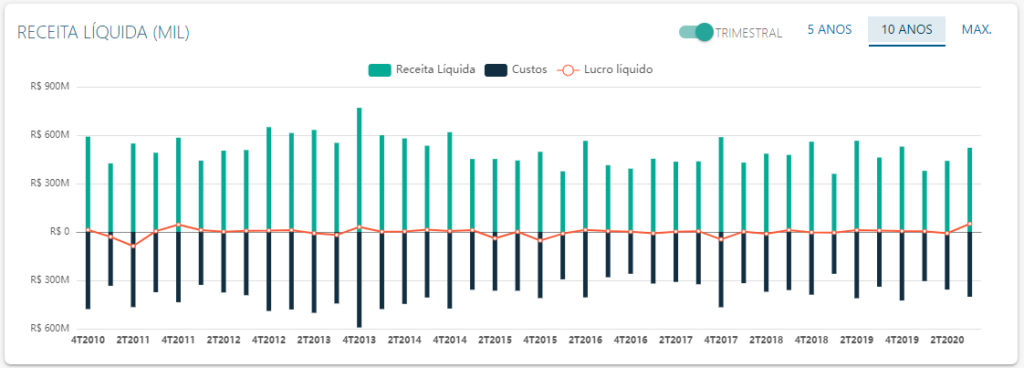DRE de Positivo - Fonte: Status Invest