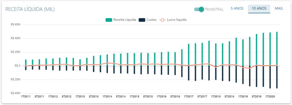 DRE de Sinqia - Fonte: Status Invest