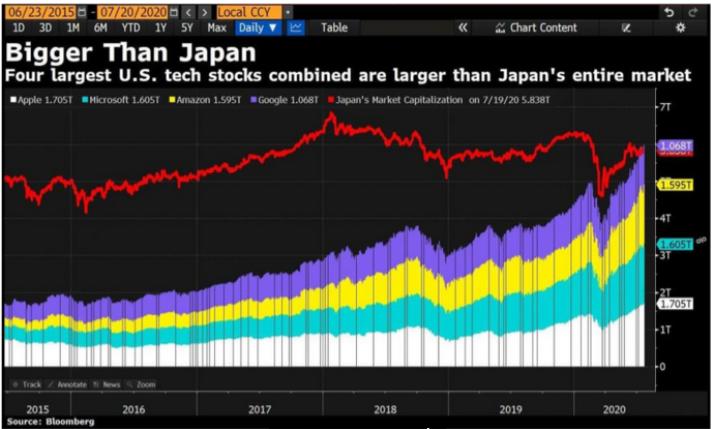 Desempenho das 4 maiores empresas de tecnologia somadas comparadas ao mercado japonês como um todo - Fonte: Bloomberg