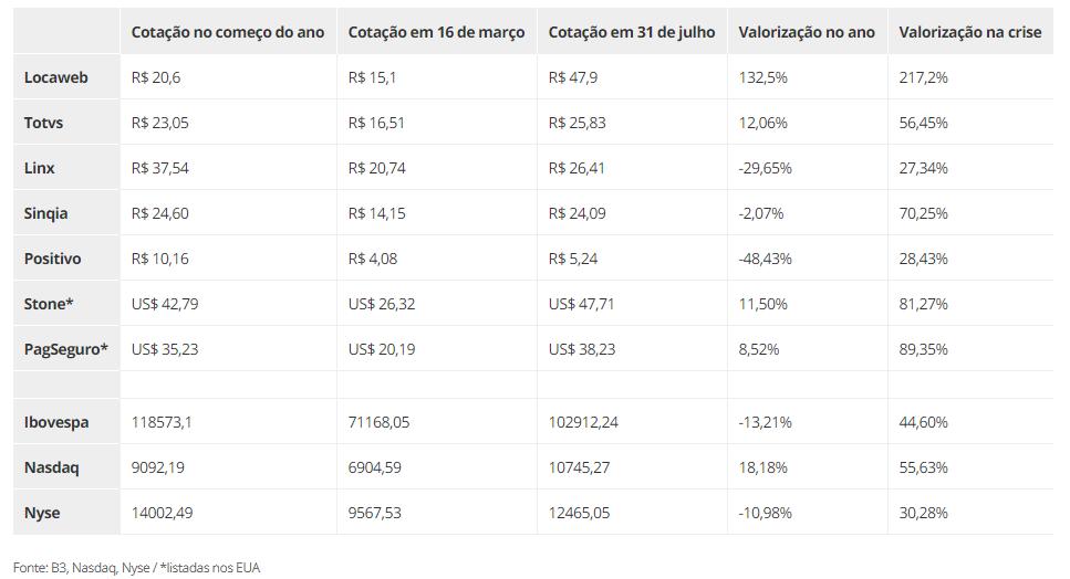 Valorização das empresas brasileiras de tecnologia - Fonte: Valor Invest
