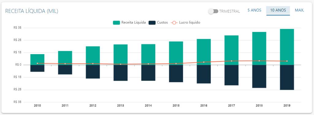 DRE de Fleury (FLRY3) - Fonte: Status Invest