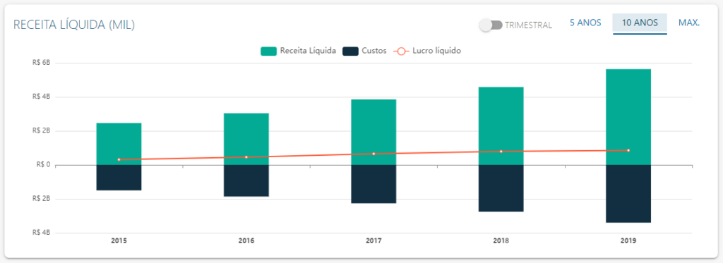 DRE de Qualicorp - Fonte: Status Invest
