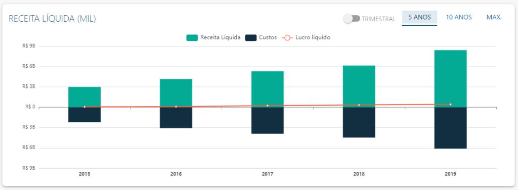 DRE de Intermédica - Fonte: Status Invest