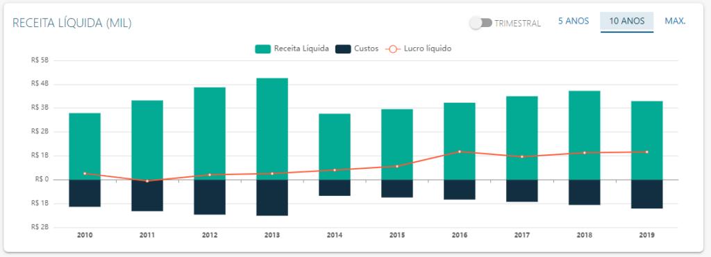 DRE de Hypera - Fonte: Status Invest