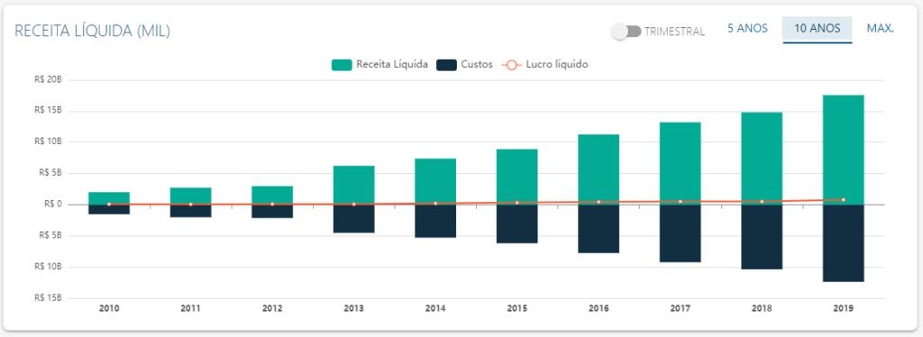 DRE de Raia Drogasil - Fonte: Status Invest