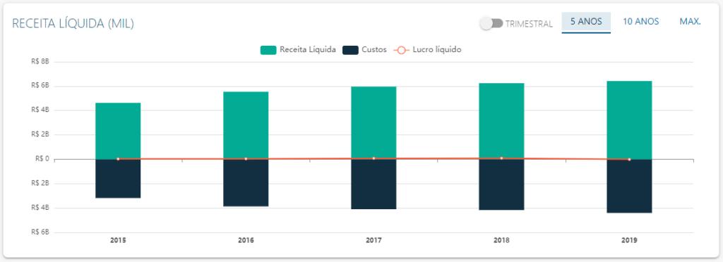 DRE de Pague Menos - Fonte: Status Invest
