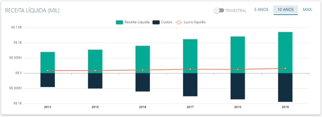 DRE de Hermes Pardini - Fonte: Status Invest