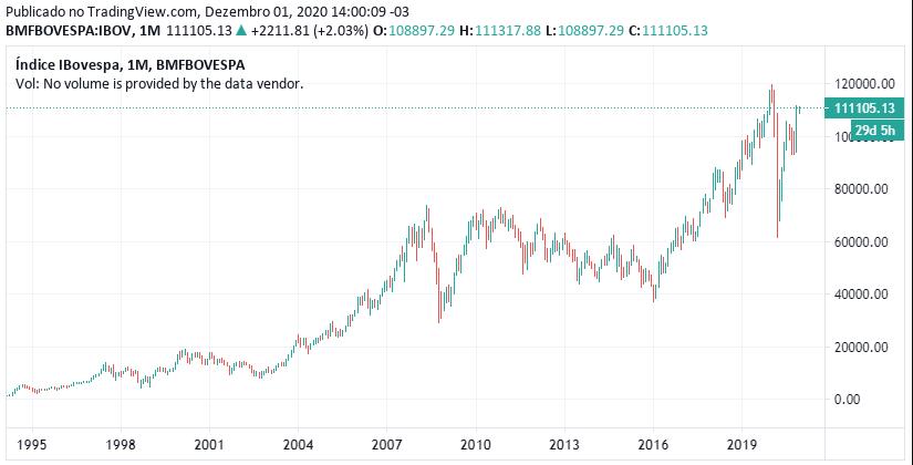Histórico do Ibovespa - 1995 a 2020 em pontos