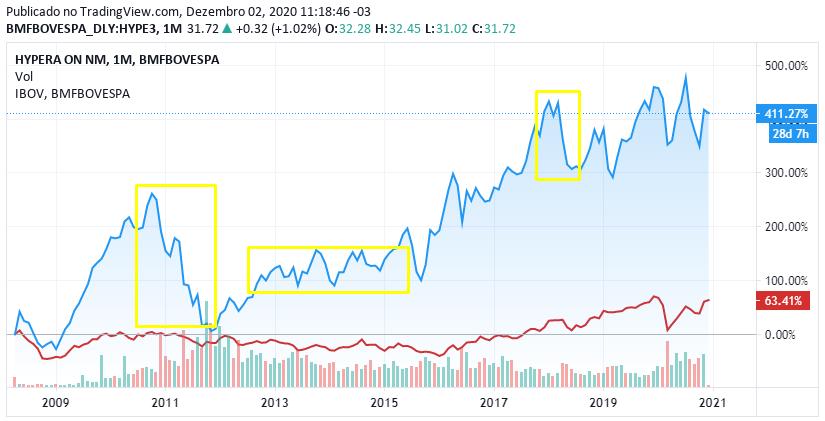 Cotação da Hypera Pharma (linha azul) vs Ibovespa (linha vermelha)