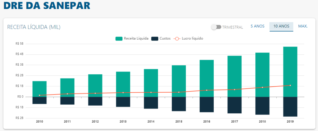 DRE de Sanepar - Fonte: Status Invest