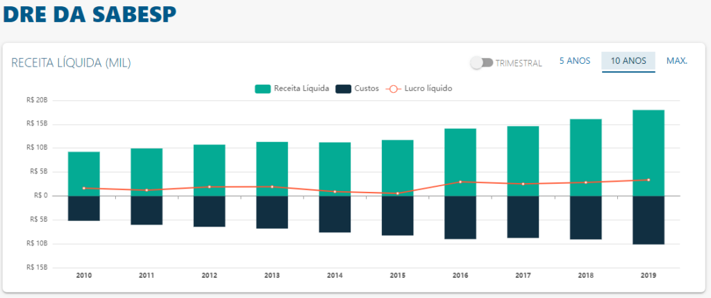 DRE de Sabesp - Fonte: Status Invest