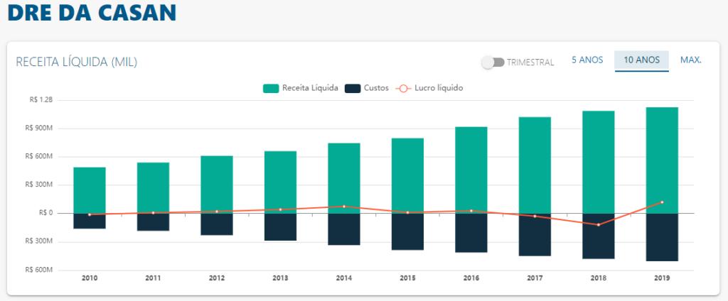 DRE de Casan - Fonte: Status Invest