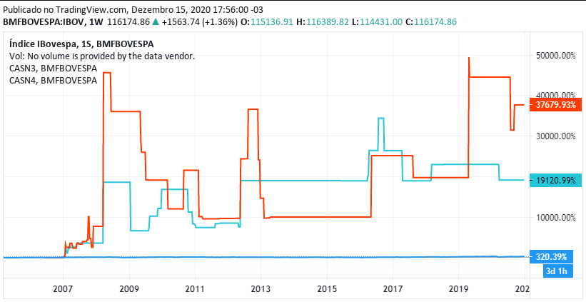 Cotação de CASN histórica vs Ibovespa (linha azul) – Fonte: B3