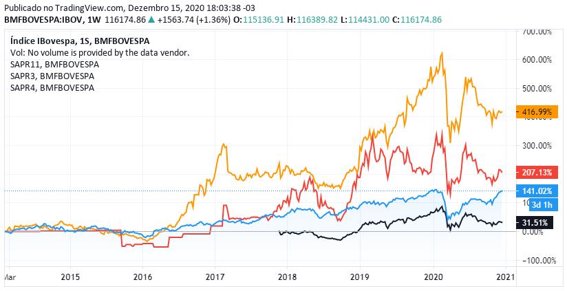 Cotação de SAPR11 (preta), SAPR3 (vermelha), SAPR4 (laranja) histórica vs Ibovespa (linha azul) – Fonte: B3