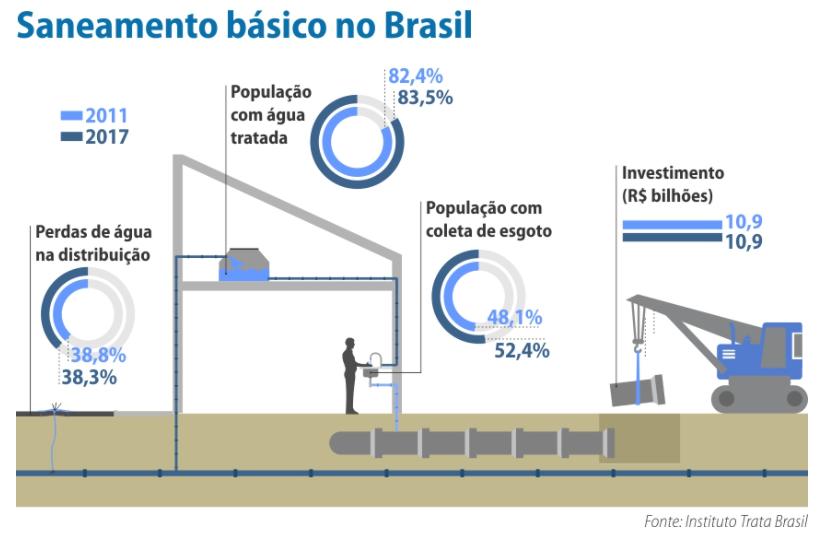 Dados sobre o saneamento básico no Brasil - Fonte: Agência Senado e Instituto Trata Brasil