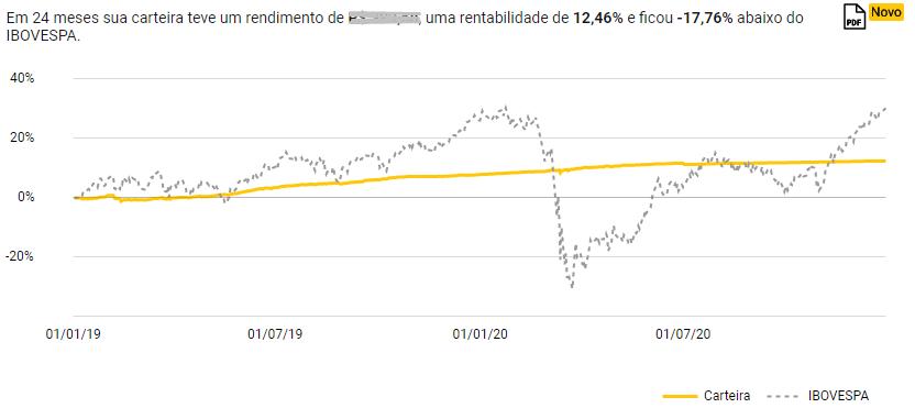 Comparativo entre o Tesouro Pré-fixado 2021 com o Ibovespa em 24 meses