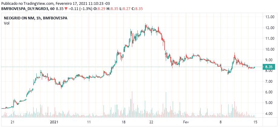 Cotação histórica de NGRD3 desde o recente IPO - Fonte: B3
