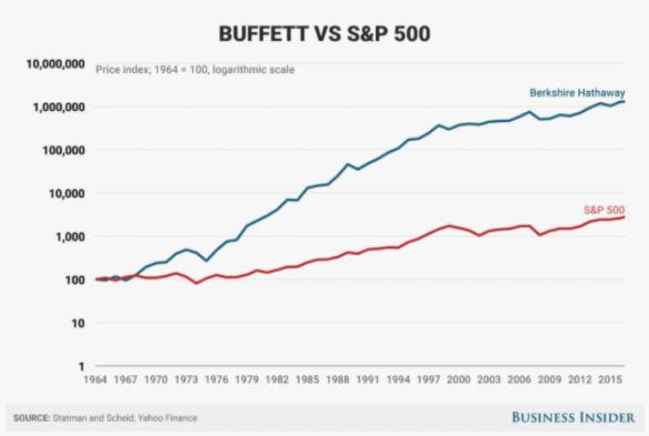 Warren Buffet vs S&P 500 - Fonte: Business Insider