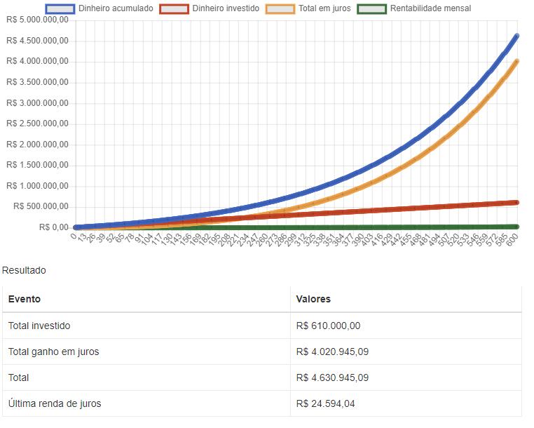 Simulação de juros compostos com aportes mensais