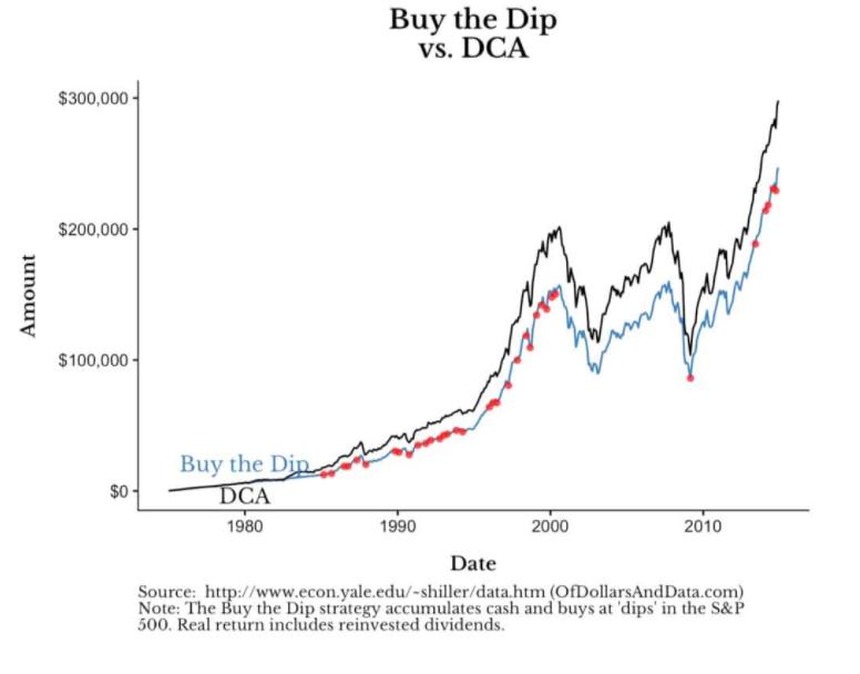 Dollar-cost averaging (DCA) vs Buy the Dip