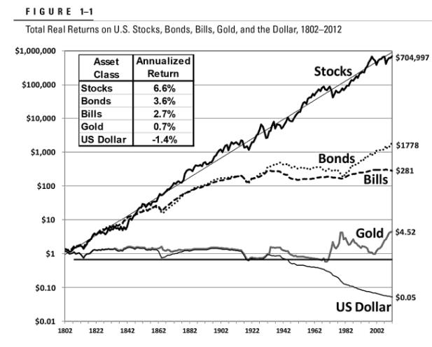A bolsa em 200 anos: histórico comparativo de evolução de investimentos no mercado americano